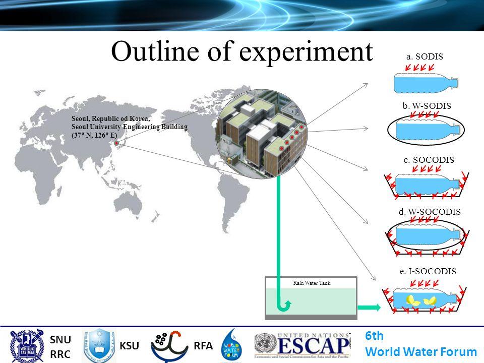 Outline of experiment Seoul, Republic od Korea, Seoul University Engineering Building (37° N, 126° E) Rain Water Tank a. SODIS b. W-SODIS c. SOCODIS d