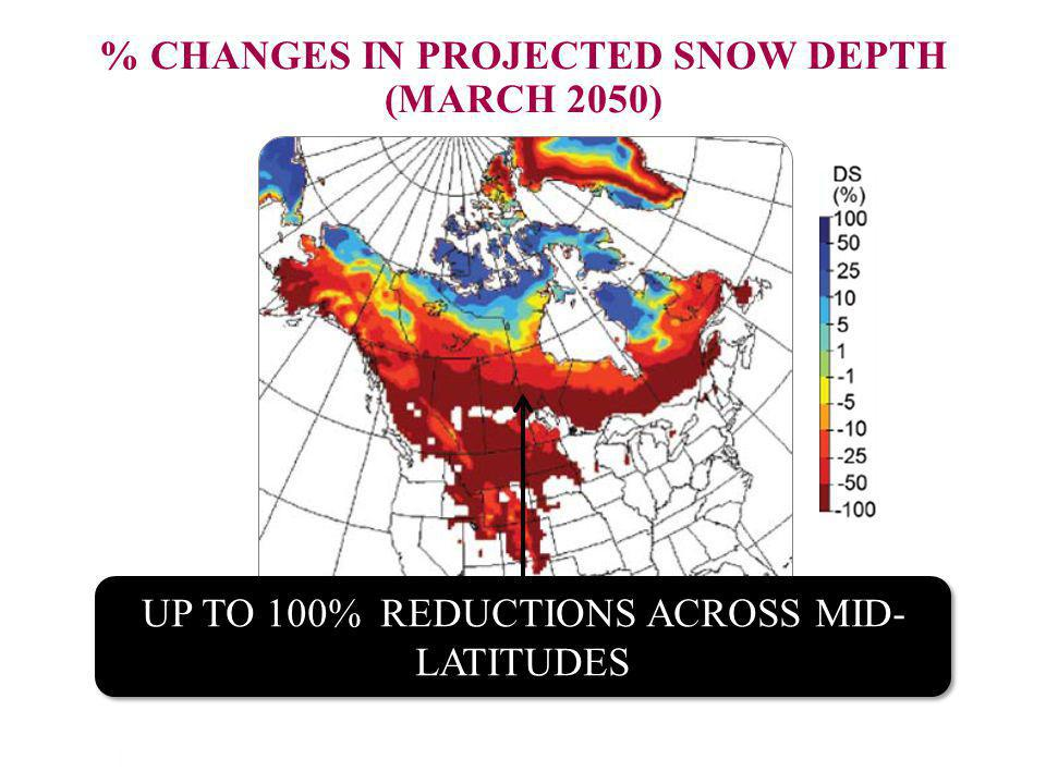 TELLING THE WEATHER STORY | 11 % CHANGES IN PROJECTED SNOW DEPTH (MARCH 2050) UP TO 100% REDUCTIONS ACROSS MID- LATITUDES