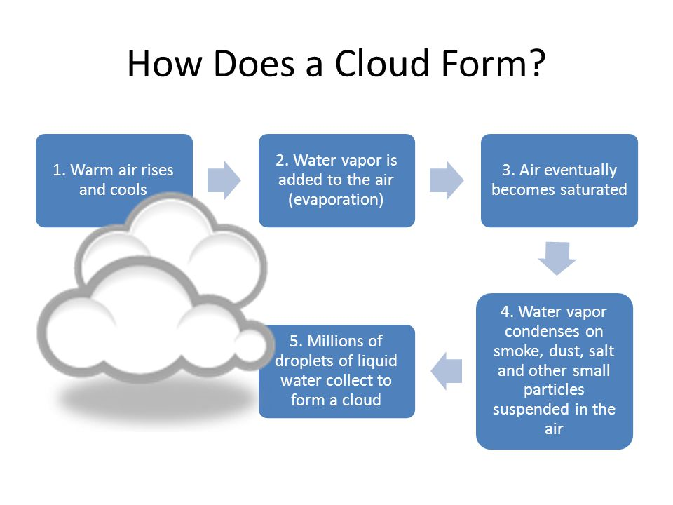 How Does a Cloud Form? 1. Warm air rises and cools 2. Water vapor is added to the air (evaporation) 3. Air eventually becomes saturated 4. Water vapor