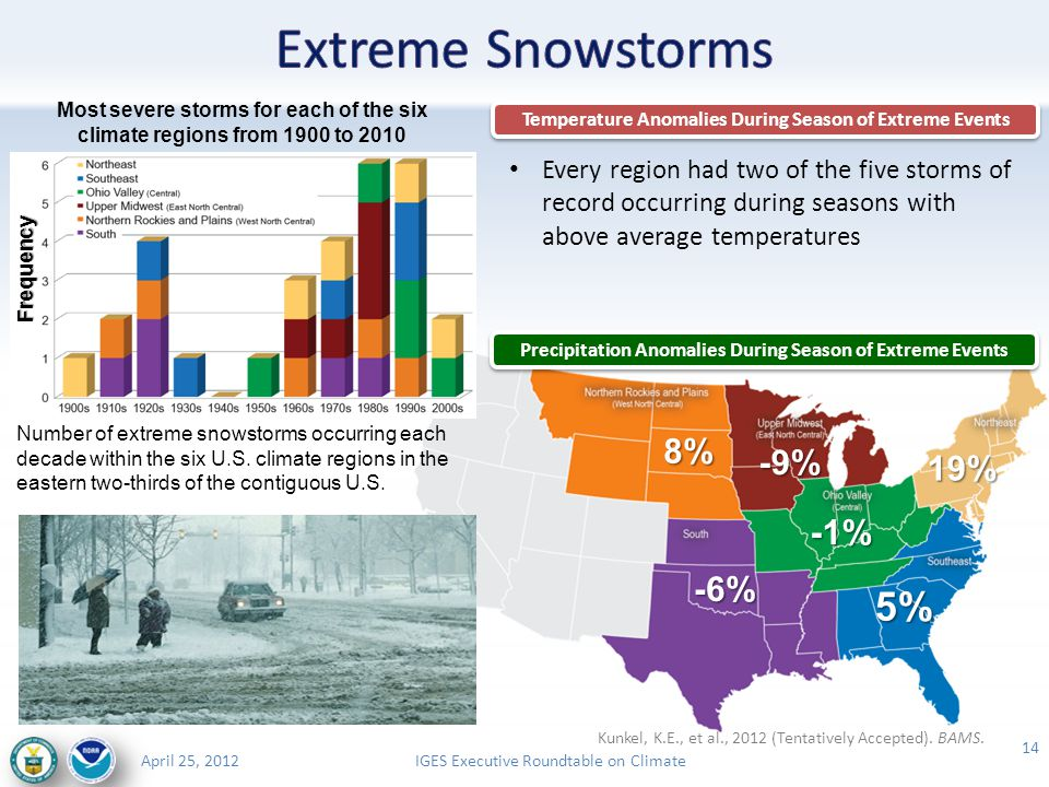 IGES Executive Roundtable on ClimateApril 25, 2012 14 Number of extreme snowstorms occurring each decade within the six U.S.