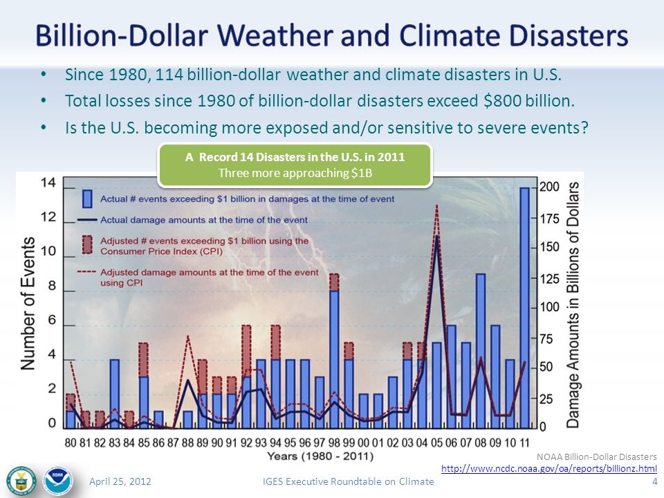 IGES Executive Roundtable on ClimateApril 25, 2012 15 Although some ingredients that are favorable for severe thunderstorms have increased over the years, others have not Overall, changes in the frequency of environments favorable for severe convective storms have not been statistically significant U.S.