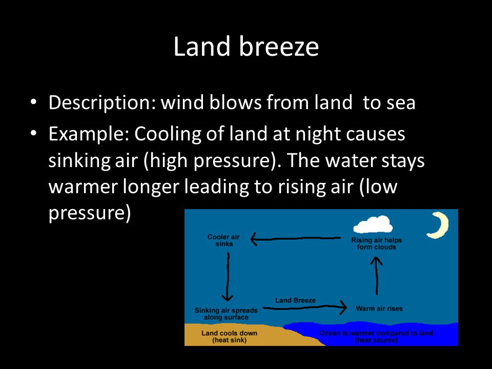 Land breeze Description: wind blows from land to sea Example: Cooling of land at night causes sinking air (high pressure). The water stays warmer long