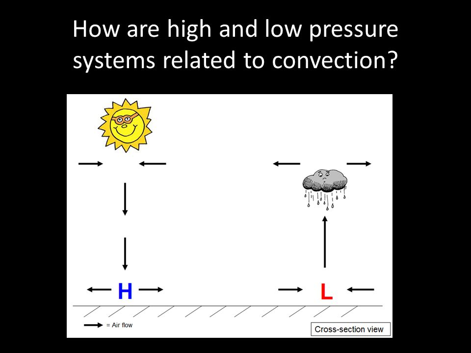How are high and low pressure systems related to convection?