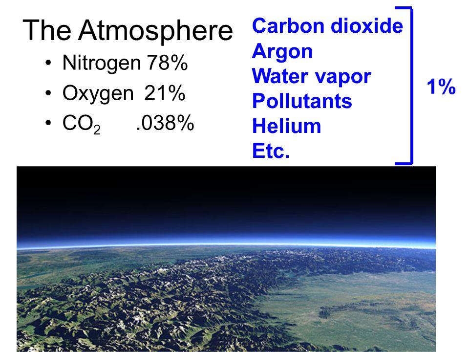 The Atmosphere Nitrogen 78% Oxygen 21% CO 2.038% Carbon dioxide Argon Water vapor Pollutants Helium Etc.