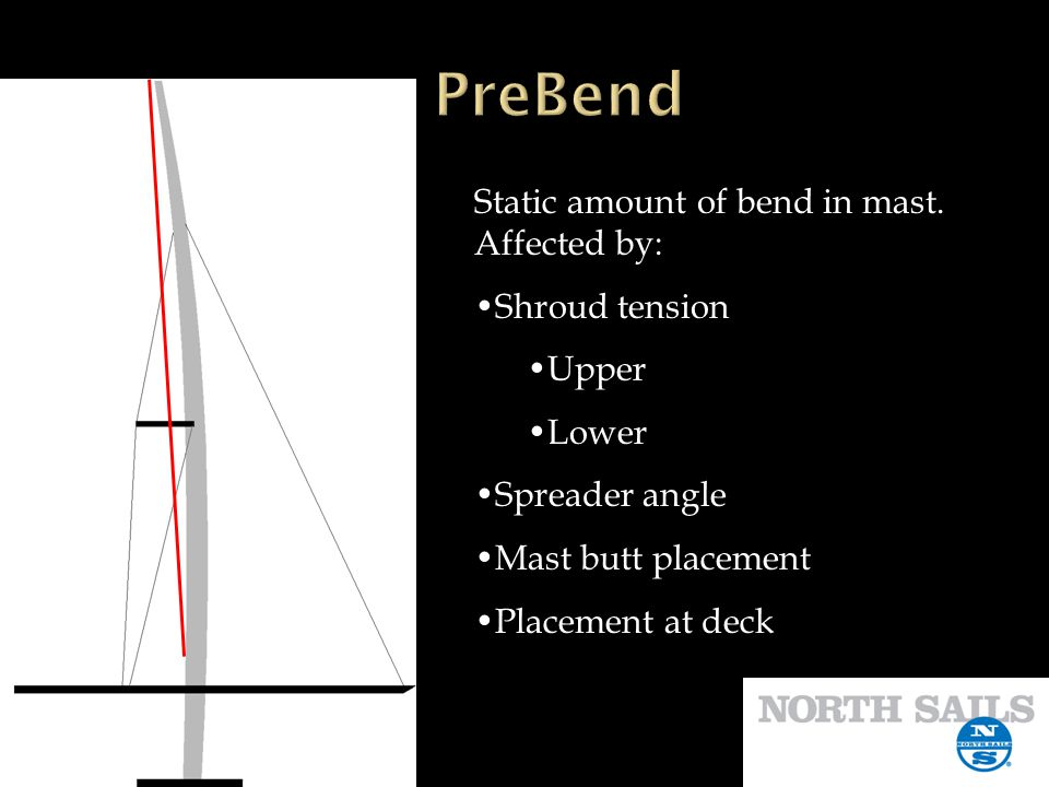 Static amount of bend in mast. Affected by: Shroud tension Upper Lower Spreader angle Mast butt placement Placement at deck