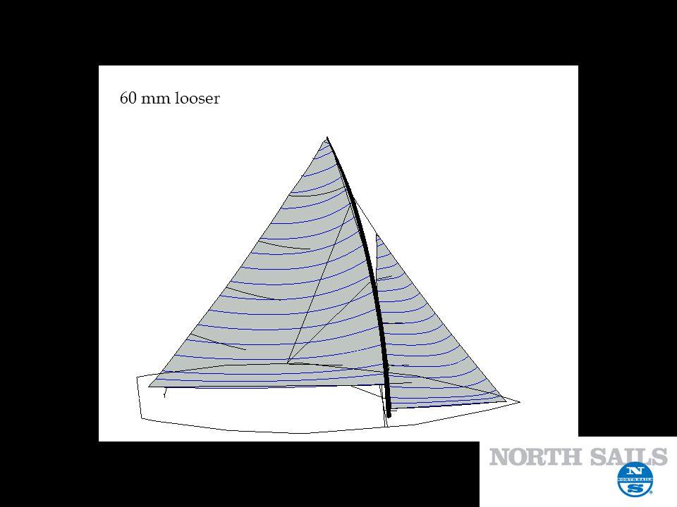 60 mm looser