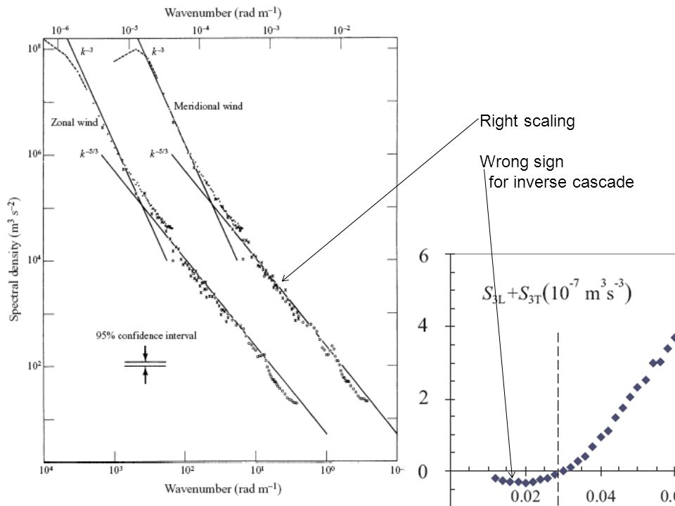 Right scaling Wrong sign for inverse cascade
