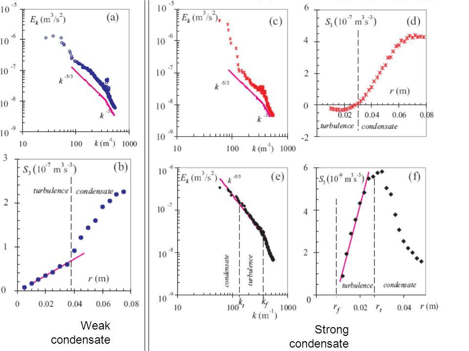 Weak condensate Strong condensate