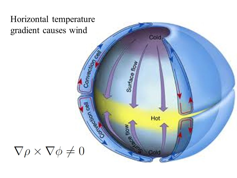 Horizontal temperature gradient causes wind
