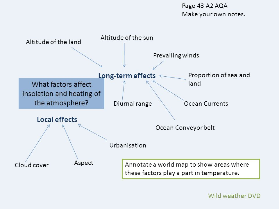 What factors affect insolation and heating of the atmosphere? Long-term effects Altitude of the land Page 43 A2 AQA Make your own notes. Altitude of t