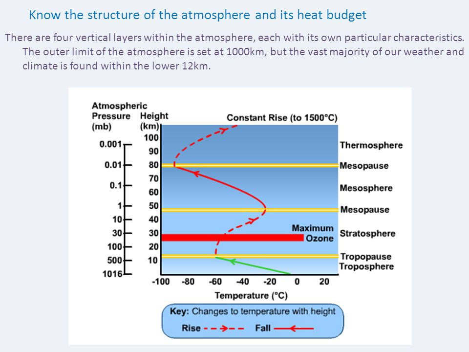 Know the structure of the atmosphere and its heat budget There are four vertical layers within the atmosphere, each with its own particular characteri