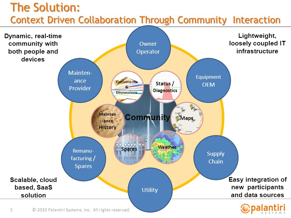 The Solution: Context Driven Collaboration Through Community Interaction © 2010 Palantiri Systems, Inc.