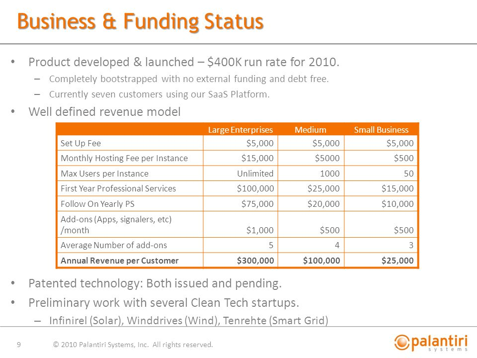Business & Funding Status Product developed & launched – $400K run rate for 2010.