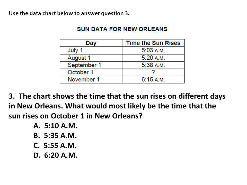 Use the data chart below to answer question 3. 3. The chart shows the time that the sun rises on different days in New Orleans. What would most likely