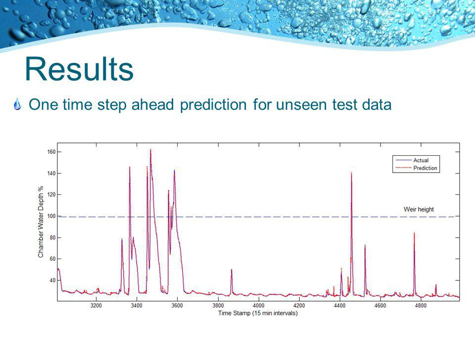 Results One time step ahead prediction for unseen test data
