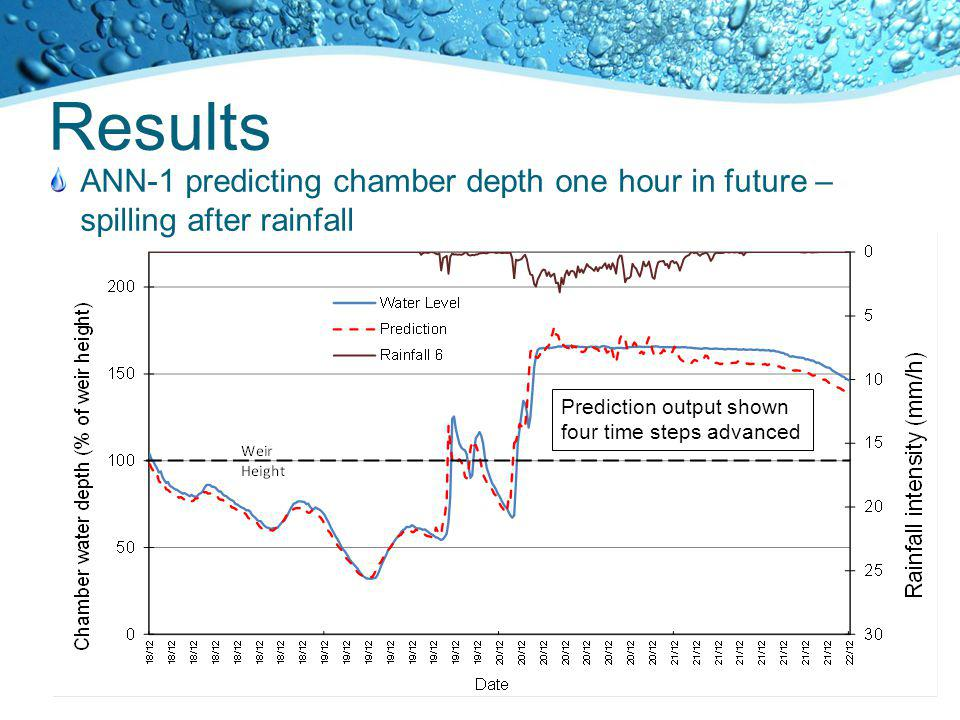 Results Prediction output shown four time steps advanced ANN-1 predicting chamber depth one hour in future – spilling after rainfall