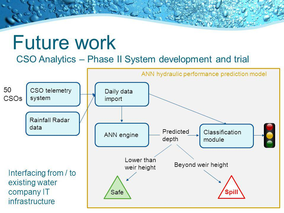 Future work CSO Analytics – Phase II System development and trial CSO telemetry system Rainfall Radar data 50 CSOs ANN hydraulic performance predictio