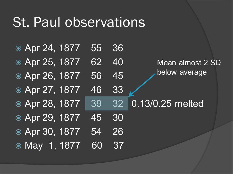 St. Paul observations Apr 24, 1877 55 36 Apr 25, 1877 62 40 Apr 26, 1877 56 45 Apr 27, 1877 46 33 Apr 28, 1877 39 32 0.13/0.25 melted Apr 29, 1877 45