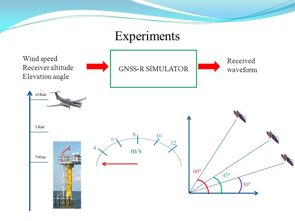 Experiments GNSS-R SIMULATOR Received waveform Wind speed Receiver altitude Elevation angle