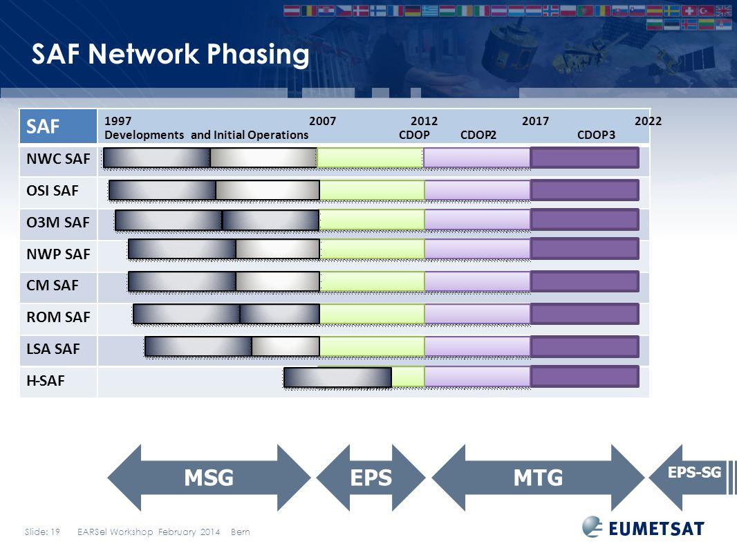 Slide: 19 EARSel Workshop February 2014 Bern SAF Network Phasing SAF NWC SAF OSI SAF O3M SAF NWP SAF CM SAF ROM SAF LSA SAF H-SAF 1997 2007 20122017 2022 Developments and Initial Operations CDOPCDOP-2 CDOP3 MSGEPSMTG EPS-SG