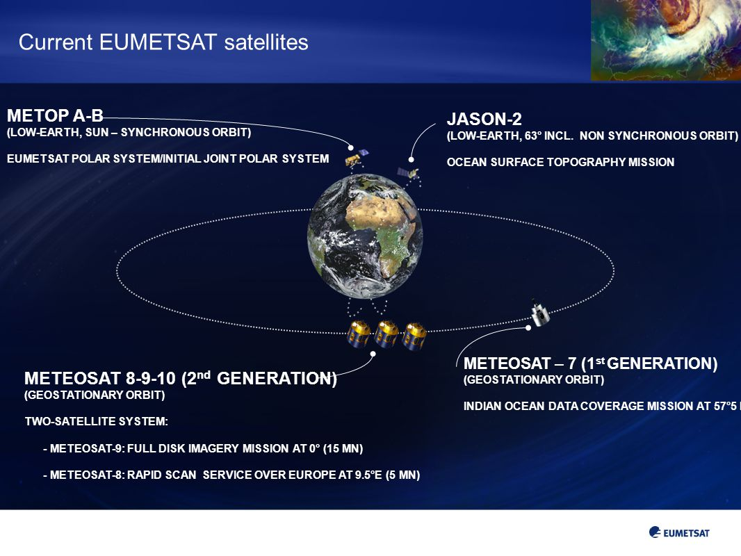 METOP A-B (LOW-EARTH, SUN – SYNCHRONOUS ORBIT) EUMETSAT POLAR SYSTEM/INITIAL JOINT POLAR SYSTEM JASON-2 (LOW-EARTH, 63° INCL. NON SYNCHRONOUS ORBIT) O