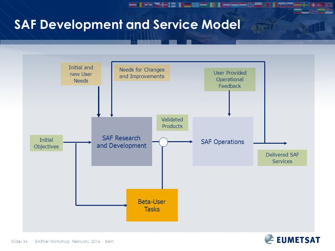 Slide: 34 EARSel Workshop February 2014 Bern SAF Development and Service Model Beta-User Tasks SAF Research and Development SAF Operations Initial Objectives Initial and new User Needs Needs for Changes and Improvements Delivered SAF Services Validated Products User Provided Operational Feedback