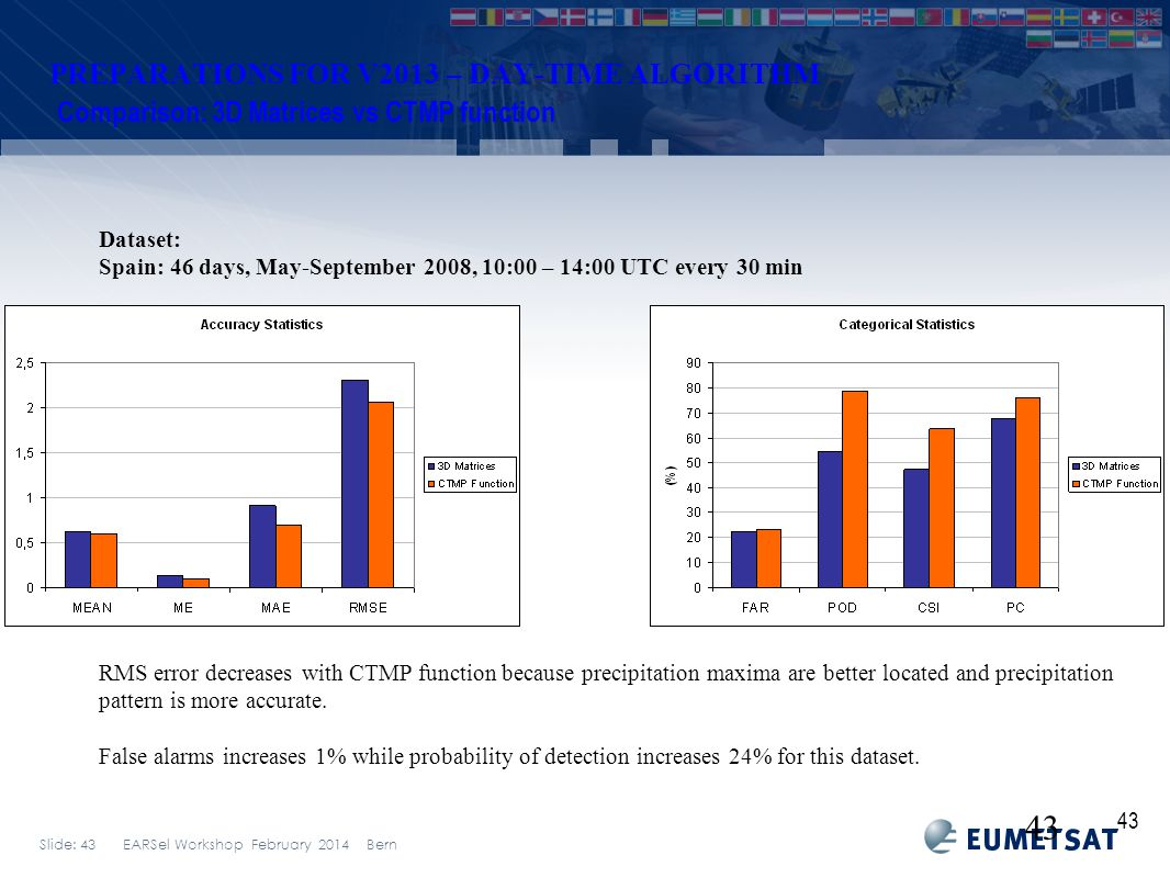 Slide: 43 EARSel Workshop February 2014 Bern PREPARATIONS FOR V2013 – DAY-TIME ALGORITHM Comparison: 3D Matrices vs CTMP function 43 Dataset: Spain: 46 days, May-September 2008, 10:00 – 14:00 UTC every 30 min RMS error decreases with CTMP function because precipitation maxima are better located and precipitation pattern is more accurate.