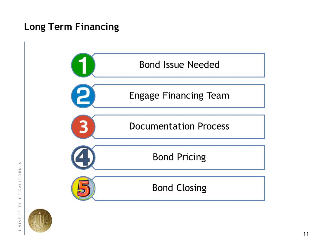11 U N I V E R S I T Y O F C A L I F O R N I A Long Term Financing Bond Issue Needed Engage Financing Team Documentation Process Bond Pricing Bond Closing