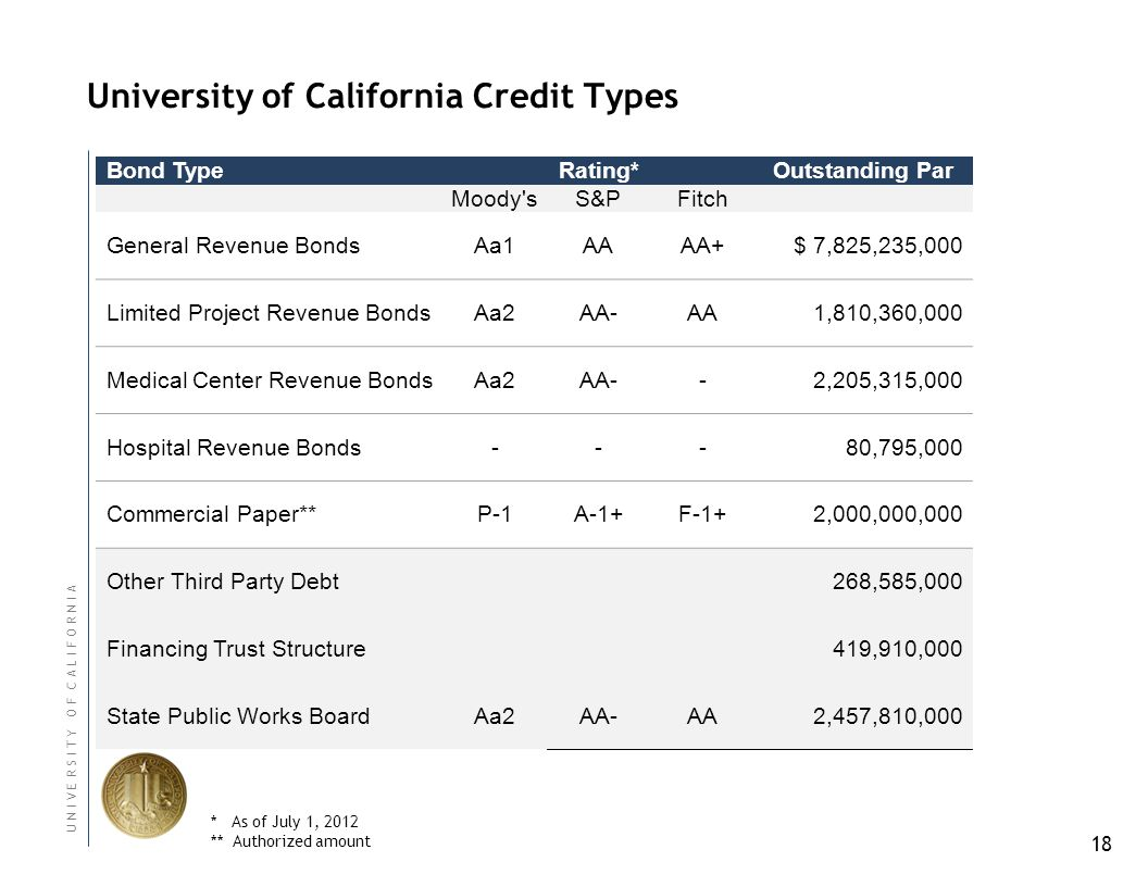 18 U N I V E R S I T Y O F C A L I F O R N I A University of California Credit Types Bond Type Rating*Outstanding Par Moody sS&PFitch General Revenue Bonds Aa1AAAA+$ 7,825,235,000 Limited Project Revenue BondsAa2AA-AA1,810,360,000 Medical Center Revenue BondsAa2AA-- 2,205,315,000 Hospital Revenue Bonds--- 80,795,000 Commercial Paper**P-1A-1+F-1+2,000,000,000 Other Third Party Debt 268,585,000 Financing Trust Structure 419,910,000 State Public Works BoardAa2AA-AA2,457,810,000 * As of July 1, 2012 ** Authorized amount