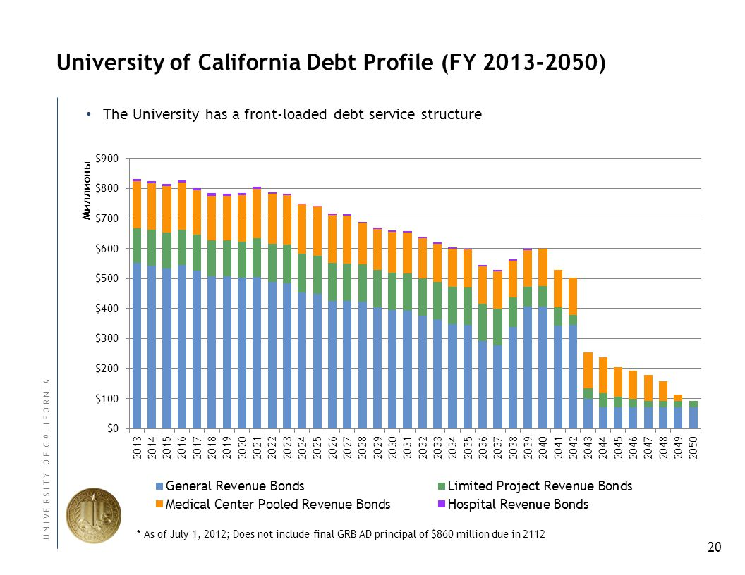20 U N I V E R S I T Y O F C A L I F O R N I A University of California Debt Profile (FY 2013-2050) The University has a front-loaded debt service structure * As of July 1, 2012; Does not include final GRB AD principal of $860 million due in 2112