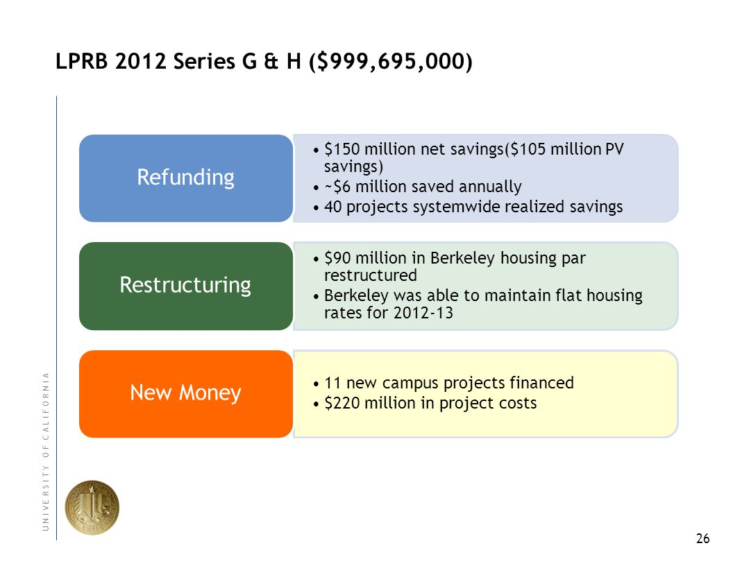 26 U N I V E R S I T Y O F C A L I F O R N I A LPRB 2012 Series G & H ($999,695,000) $150 million net savings($105 million PV savings) ~$6 million saved annually 40 projects systemwide realized savings Refunding $90 million in Berkeley housing par restructured Berkeley was able to maintain flat housing rates for 2012-13 Restructuring 11 new campus projects financed $220 million in project costs New Money