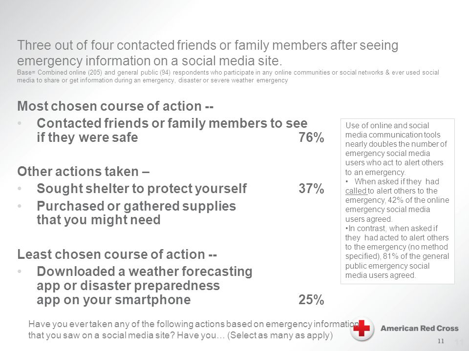 11 Three out of four contacted friends or family members after seeing emergency information on a social media site.