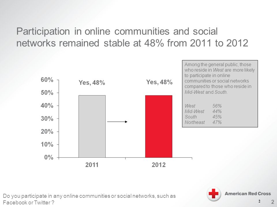 2 Participation in online communities and social networks remained stable at 48% from 2011 to 2012 Do you participate in any online communities or social networks, such as Facebook or Twitter .