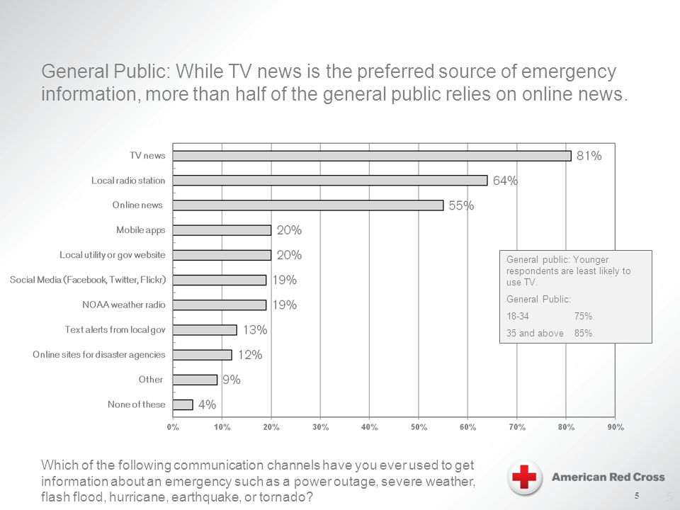 5 General Public: While TV news is the preferred source of emergency information, more than half of the general public relies on online news.