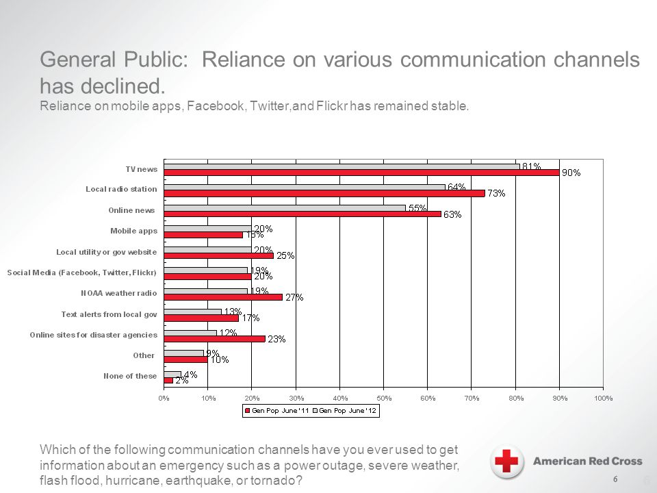 6 General Public: Reliance on various communication channels has declined.