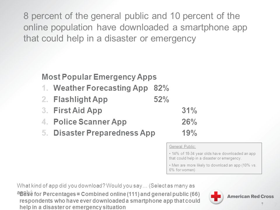 7 8 percent of the general public and 10 percent of the online population have downloaded a smartphone app that could help in a disaster or emergency Most Popular Emergency Apps 1.Weather Forecasting App82% 2.Flashlight App52% 3.First Aid App31% 4.Police Scanner App26% 5.Disaster Preparedness App19% What kind of app did you download.
