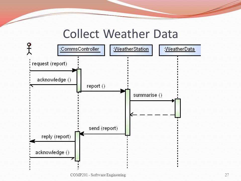 Collect Weather Data 27COMP201 - Software Engineering