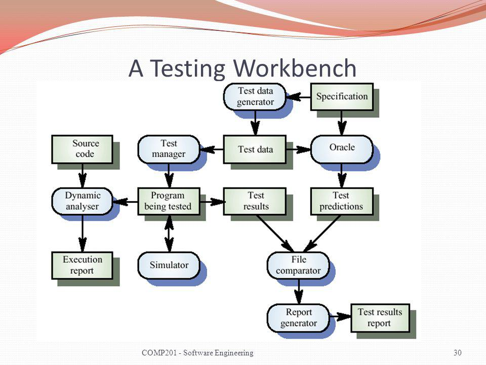 A Testing Workbench 30COMP201 - Software Engineering