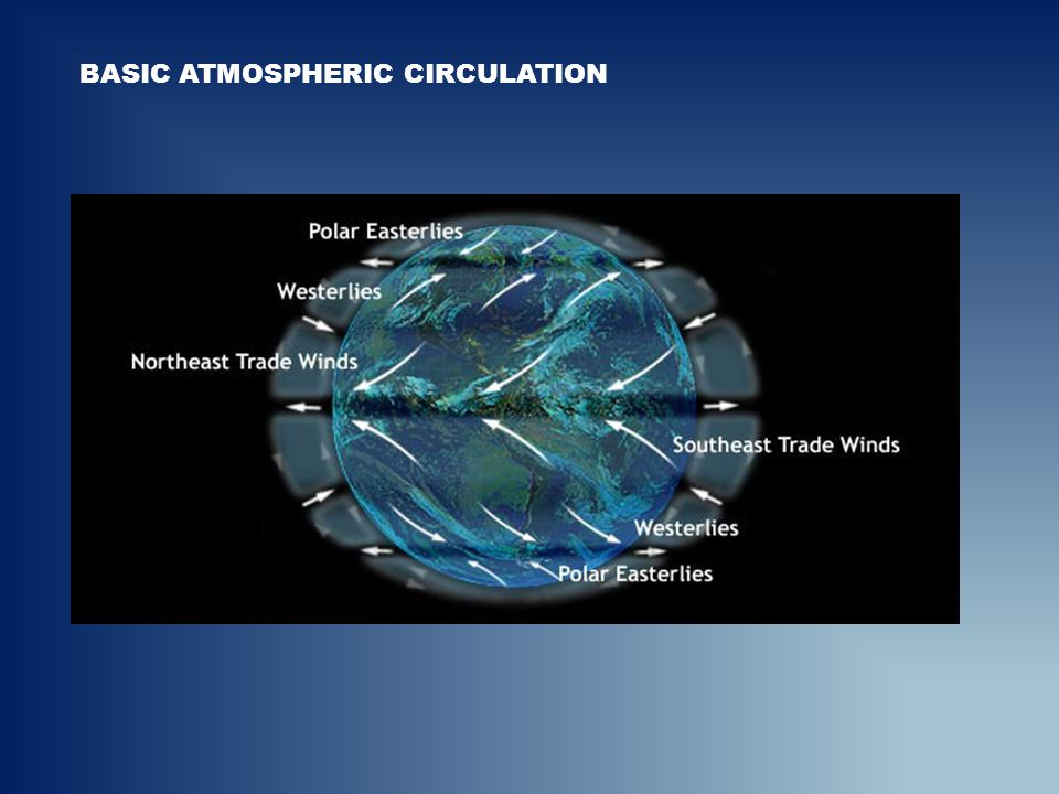 BASIC ATMOSPHERIC CIRCULATION