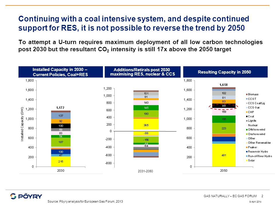 2 Continuing with a coal intensive system, and despite continued support for RES, it is not possible to reverse the trend by 2050 To attempt a U-turn requires maximum deployment of all low carbon technologies post 2030 but the resultant CO 2 intensity is still 17x above the 2050 target Installed Capacity in 2030 – Current Policies, Coal+RES Additions/Retirals post 2030 maximising RES, nuclear & CCS Resulting Capacity in 2050 Source: Pöyry analysis for European Gas Forum, 2013 2031-2050 9 April 2014 GAS NATURALLY – EC GAS FORUM