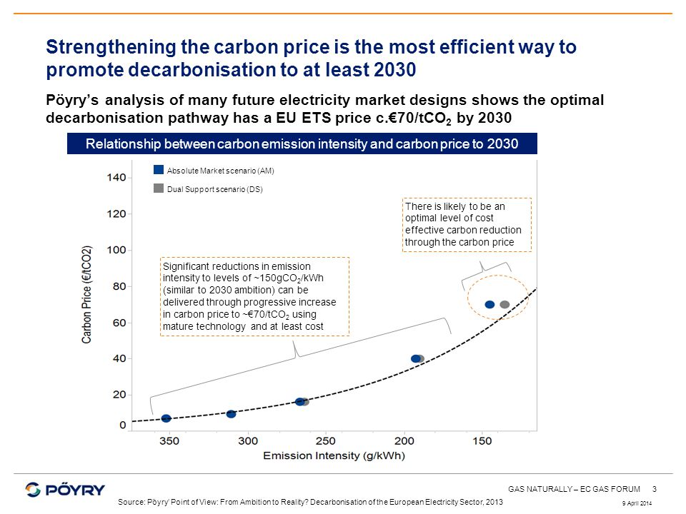 3 Strengthening the carbon price is the most efficient way to promote decarbonisation to at least 2030 Pöyrys analysis of many future electricity mark
