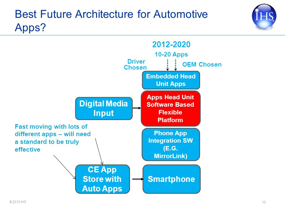 © 2013 IHS 10 Best Future Architecture for Automotive Apps.