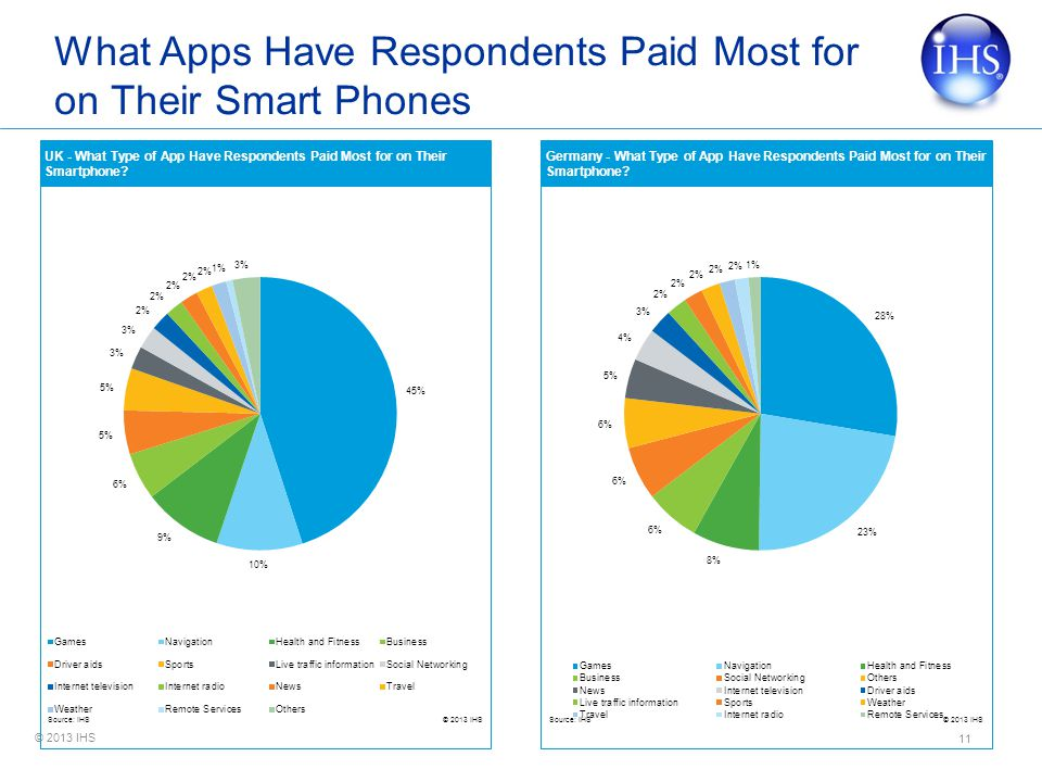© 2013 IHS What Apps Have Respondents Paid Most for on Their Smart Phones 11