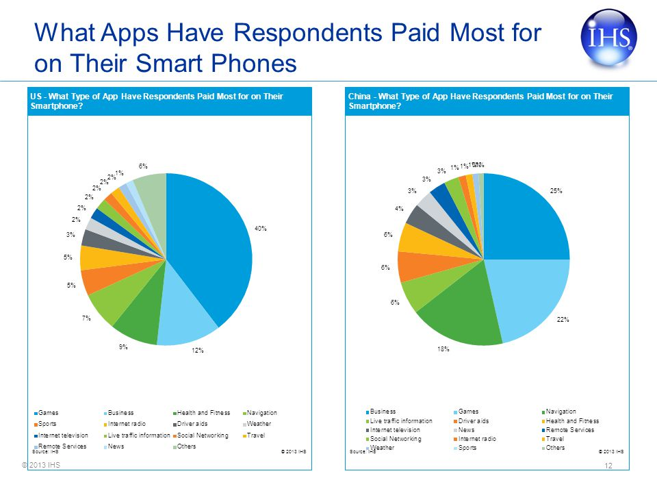 © 2013 IHS What Apps Have Respondents Paid Most for on Their Smart Phones 12