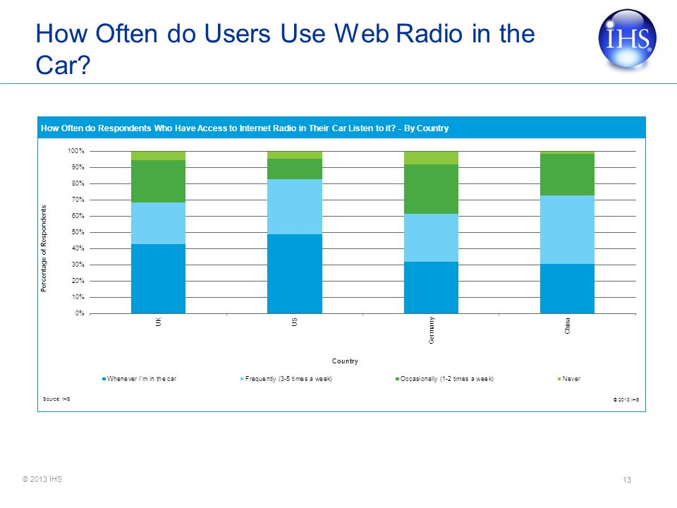 © 2013 IHS How Often do Users Use Web Radio in the Car? 13