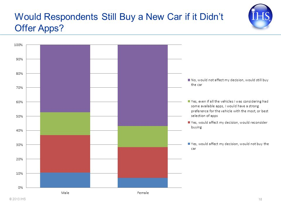 © 2013 IHS Would Respondents Still Buy a New Car if it Didnt Offer Apps? 18