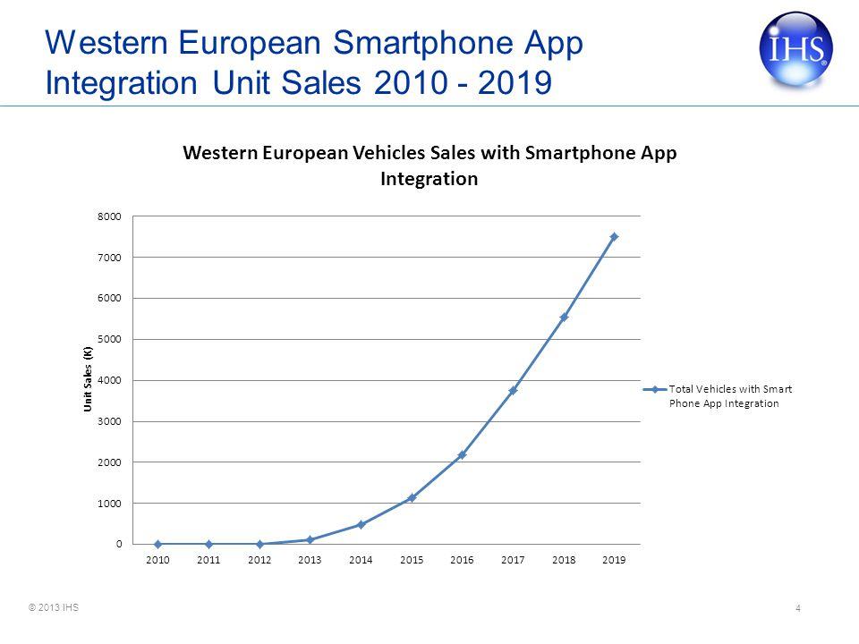 © 2013 IHS Western European Smartphone App Integration Unit Sales 2010 - 2019 4