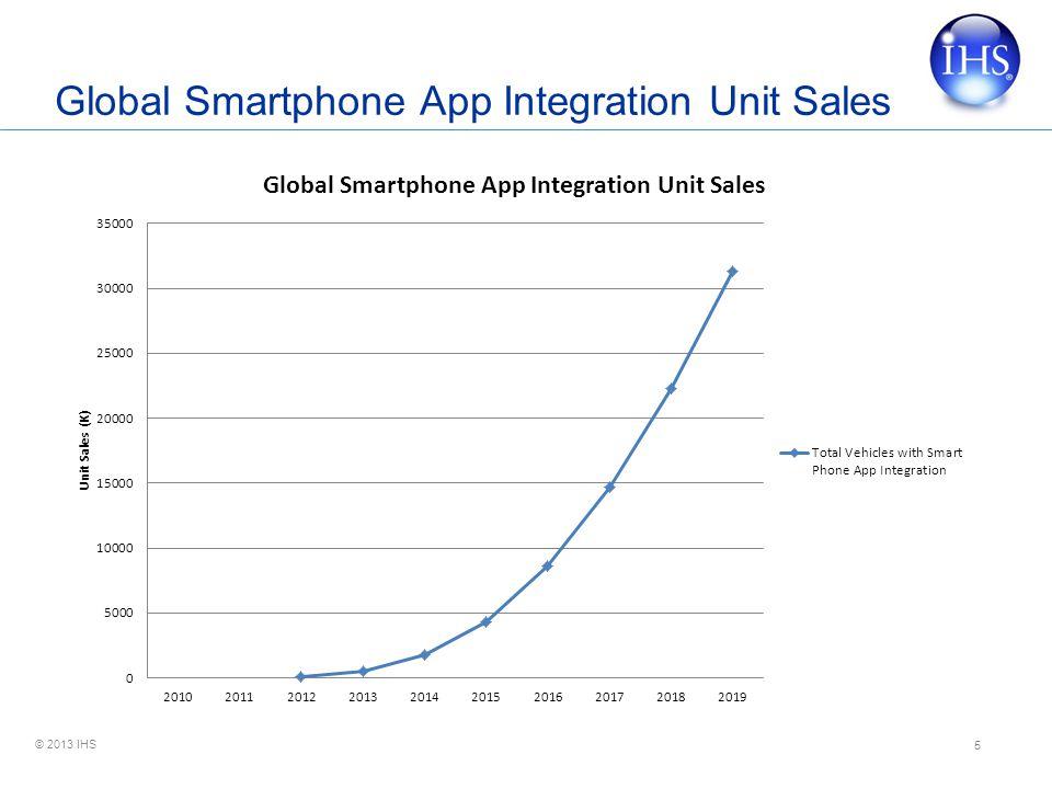 © 2013 IHS Global Smartphone App Integration Unit Sales 5