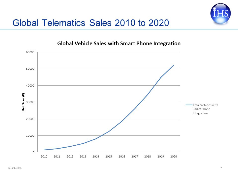 © 2013 IHS Global Telematics Sales 2010 to 2020 7