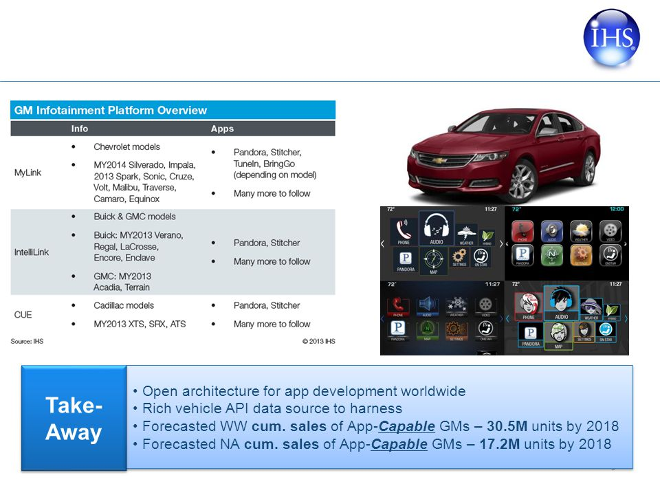 © 2013 IHS 9 Open architecture for app development worldwide Rich vehicle API data source to harness Forecasted WW cum.